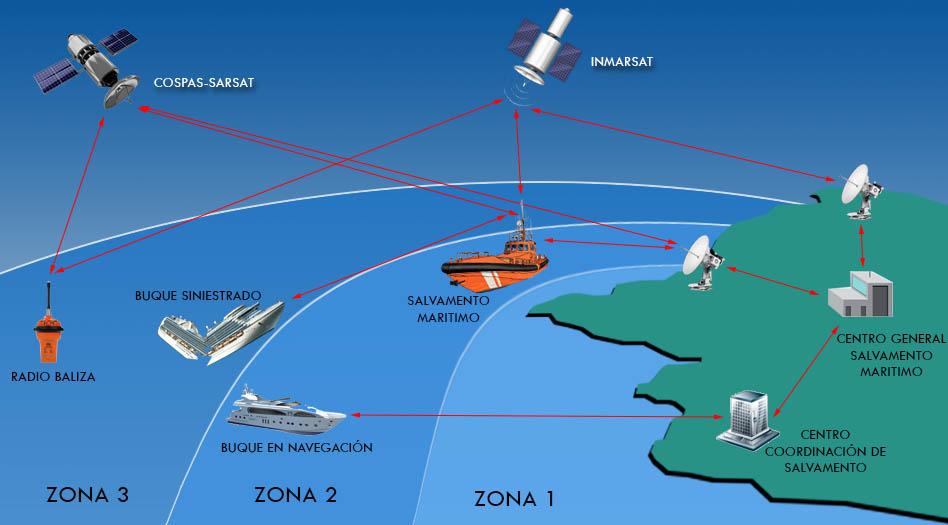 prácticas de radio - zonas marítimas de radiofrecuencia