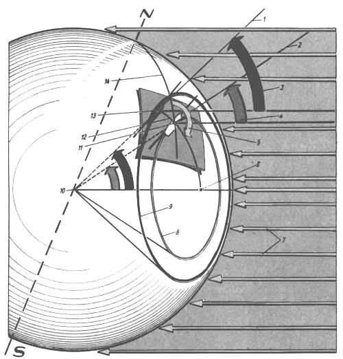 navegación astronómica circulo de altura